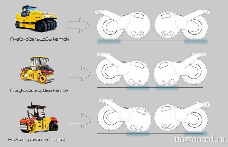 Комбинации активных вальцов катка-трансформера
