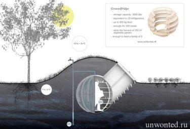 Схема размещения современного пластикового погреба Ground Fridge